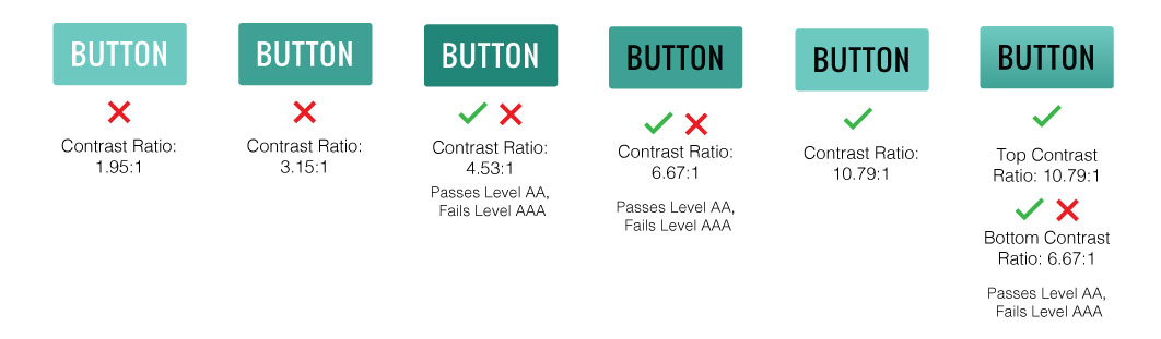 button contrast example - black or white text on different shades of aqua-colored buttons and their contrast ratio