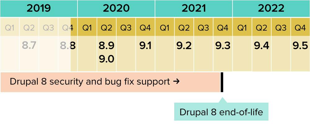 Drupal timeline by quarters