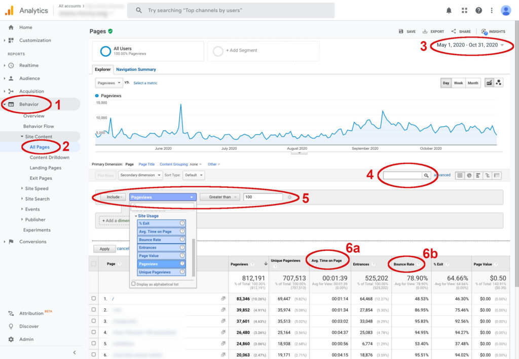 Examples of Google Analytics high engagement results