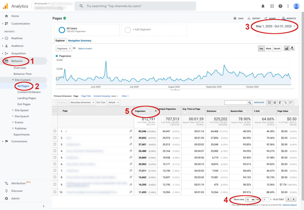 Example of Google Analytics most viewed content